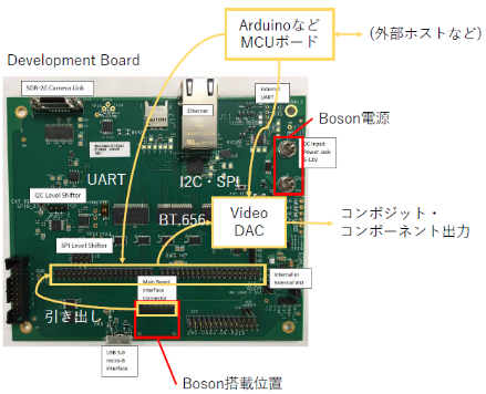 図11 Development Boardの利用